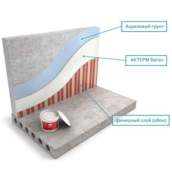 схема нанесения АКТЕРМ Бетон - Утепление изнутри