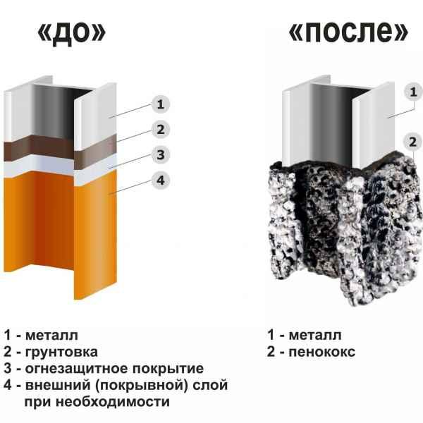 применение АКТЕРМ Огнезащита – Огнезащитная краска на водной основе